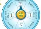 农行金E顺精彩之旅 微博分享拿20元手机话费<font color=#ff0000>2013年9月30日结束</font>