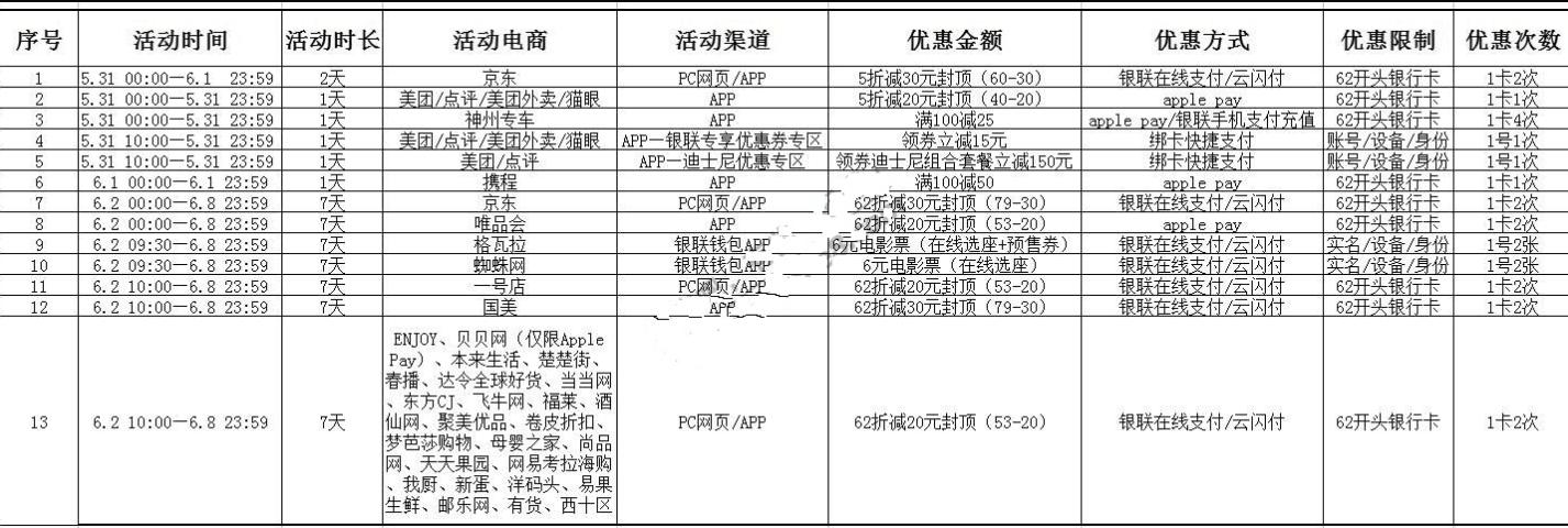 银联约惠62全民惠享众多商城5折起立减30元优惠